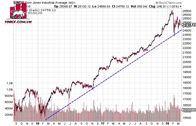 Nguyên lý thứ 2: Ba xu thế của thị trường