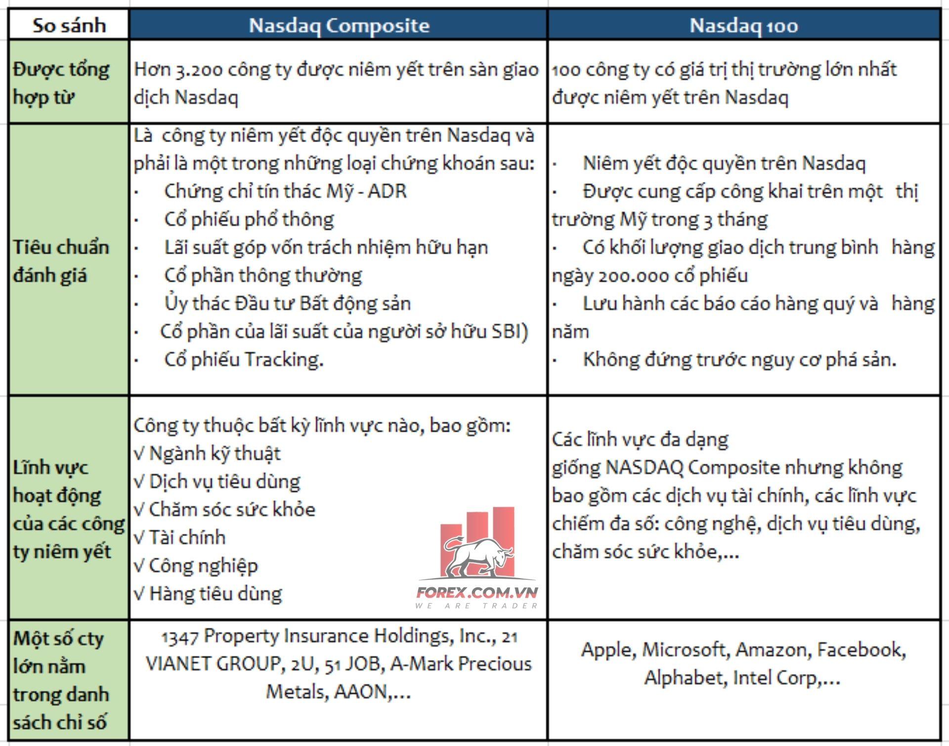 so sánh 2 chỉ số nasdaq