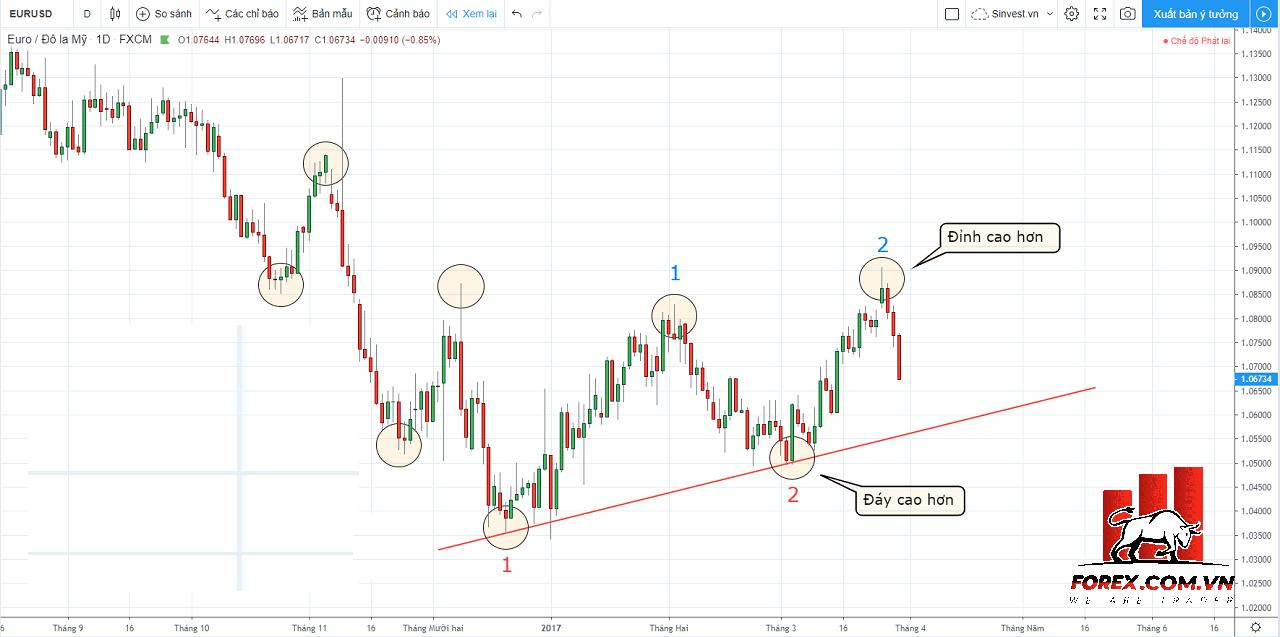 Cách vẽ đường Trendline khi có 2 đỉnh hoặc 2 đáy