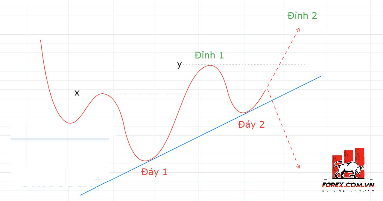 Cách vẽ đường Trendline khi có nhiều đỉnh và đáy
