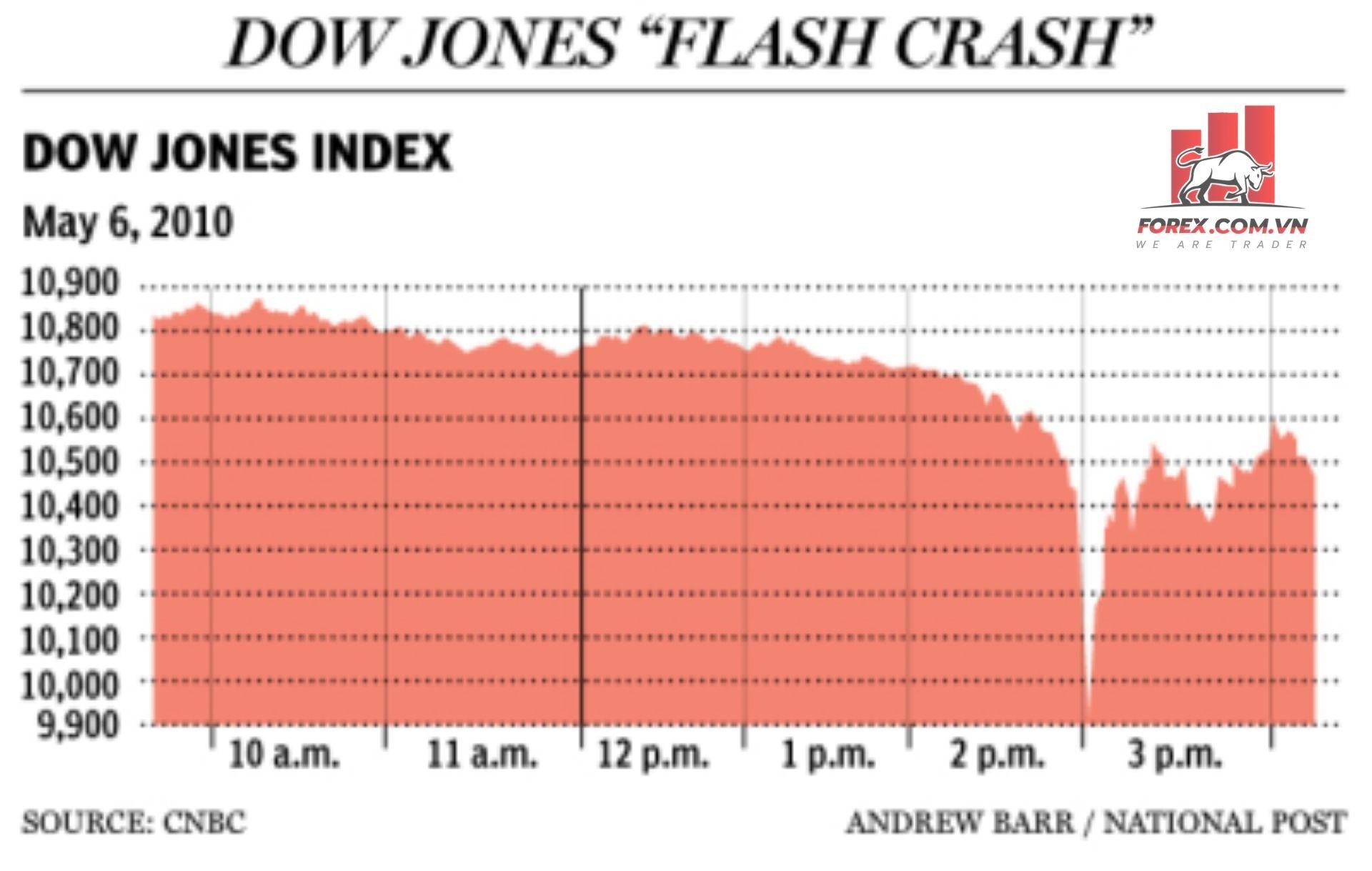 Các vụ Flash Crash kinh điển làm rung chuyển thị trường tài chính
