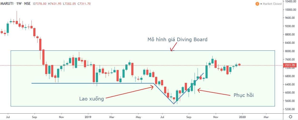 Mô hình giá Diving Board (Cầu nhảy) là gì