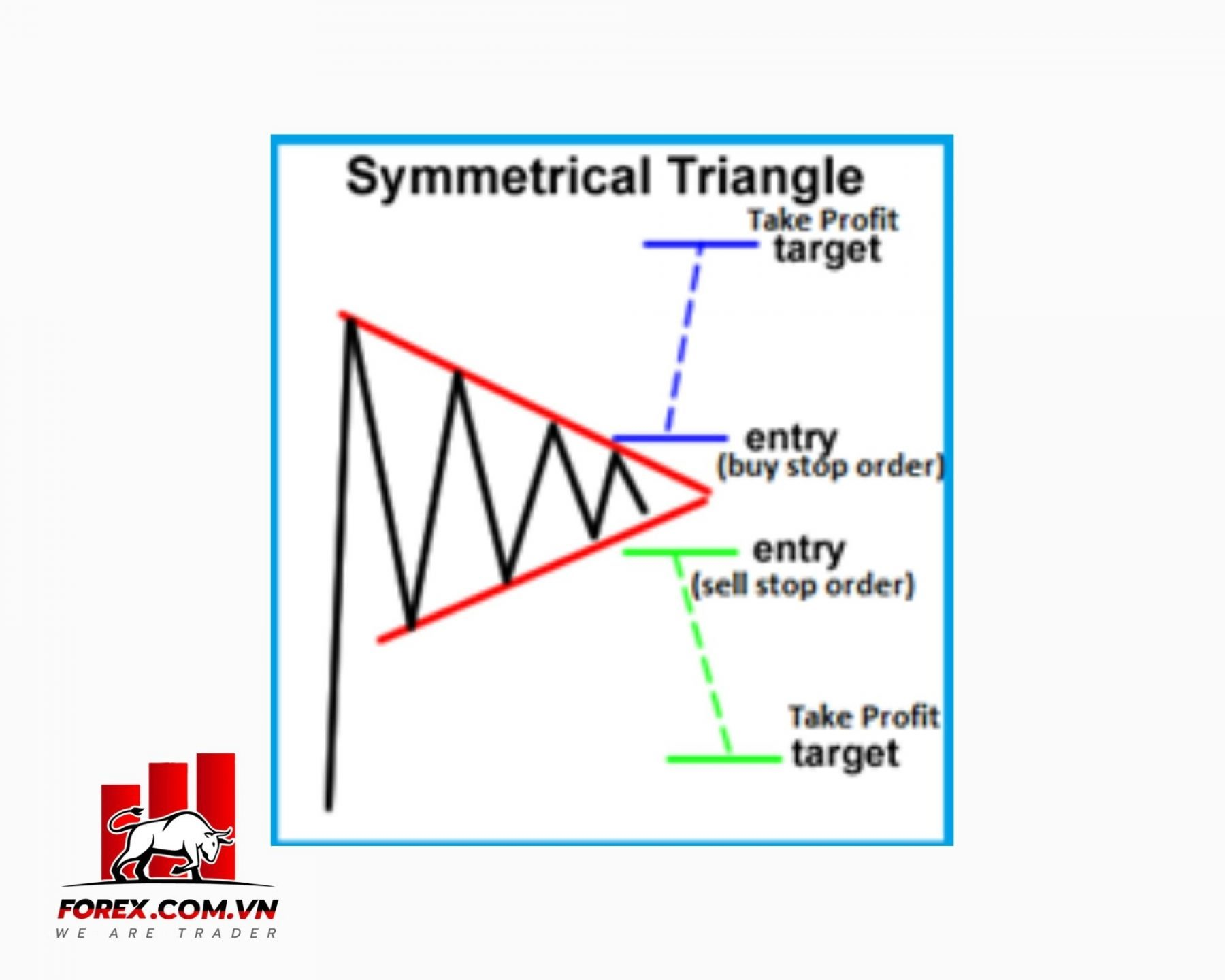 Mô hình tam giác cân (Symmetrical Triangle)