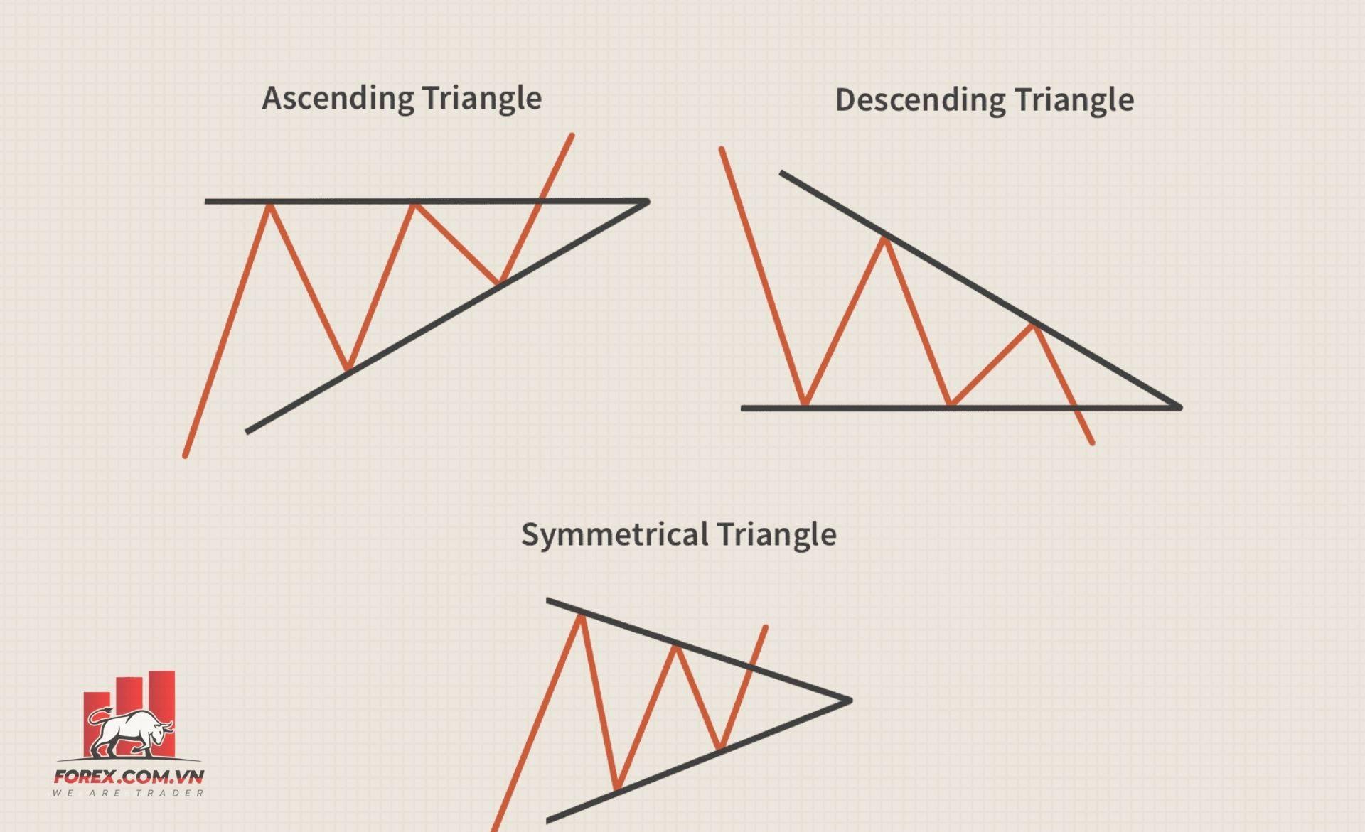Mô hình tam giác (Triangle) là gì?