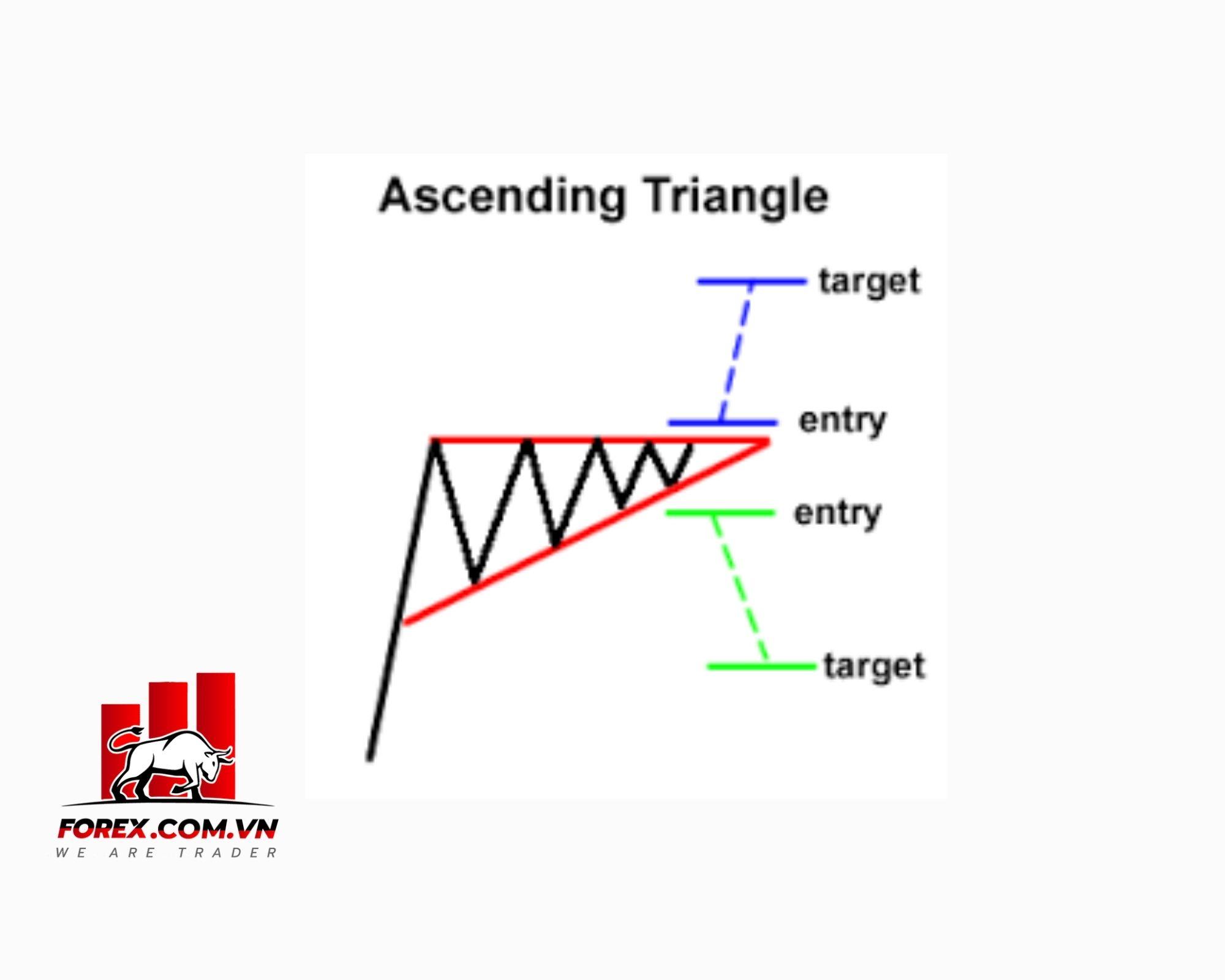 Mô hình tam giác tăng (Ascending Triangle)