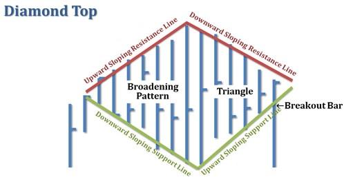 mô hình giá diamond top