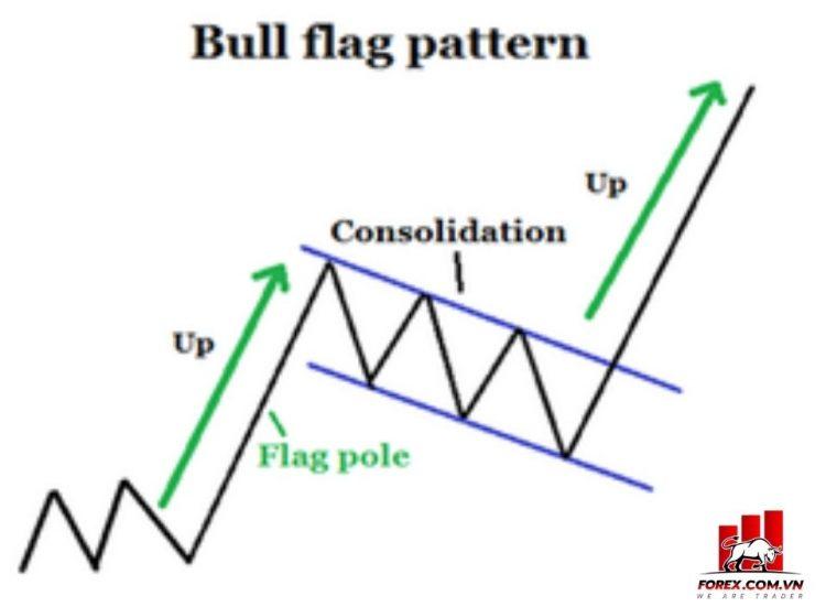 đặc điểm mô hình bull flag