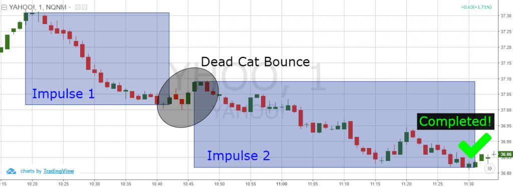 Cách giao dịch với mô hình Dead Cat Bounce 3