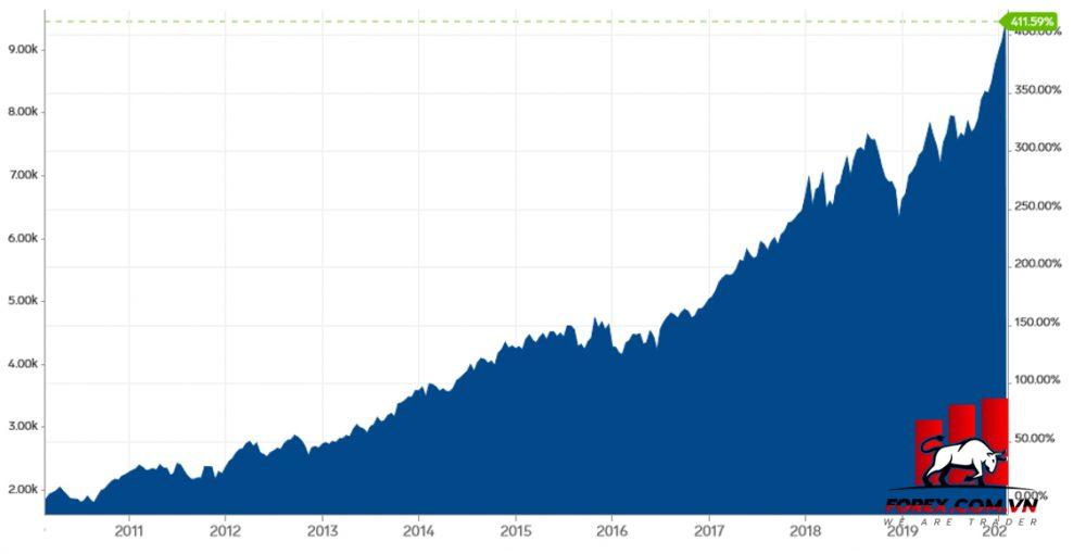 Chỉ số NASDAQ 100 và Nasdaq Financial 100