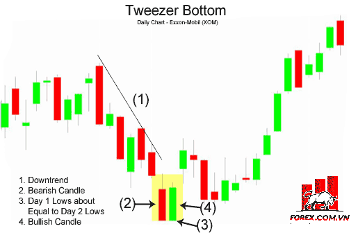 Mô hình nến Tweezer Bottoms (Đáy Nhíp) là gì?