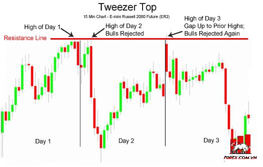 Mô hình nến Tweezer Tops (Đỉnh Nhíp) là gì?