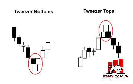 Chiến lược giao dịch với mô hình nến Tweezer Tops & Bottoms