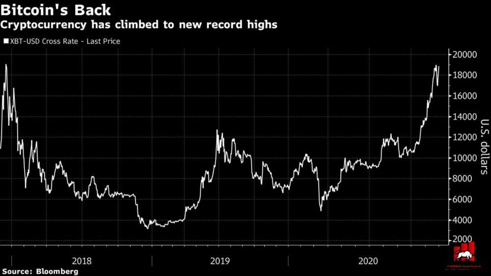 biểu đồ giá của bitcion trong 3 năm qua