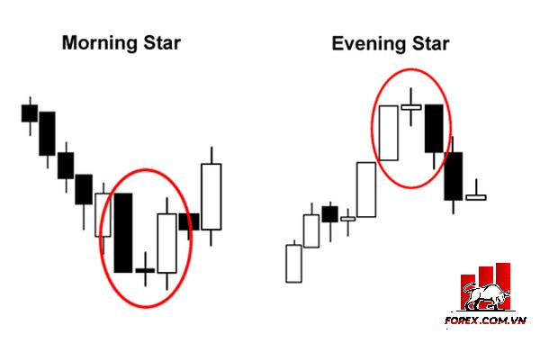 So sánh mô hình Morning Star và Evening Star