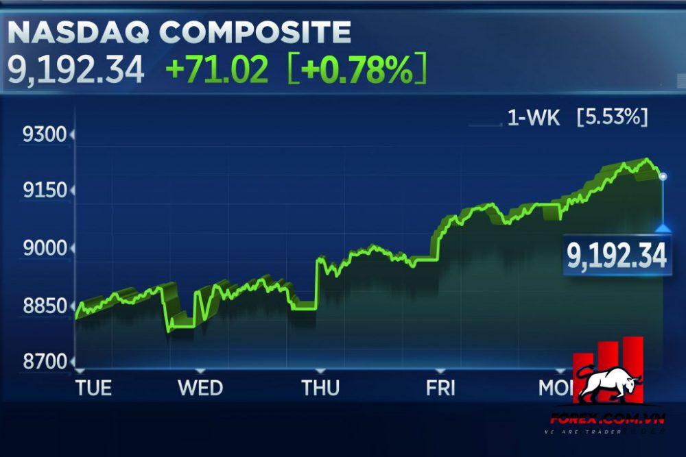 Chỉ số tổng hợp NASDAQ (The Nasdaq Composite)