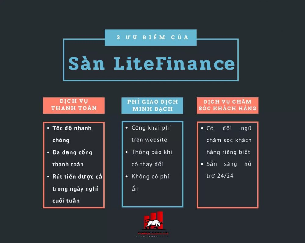 3 ưu điểm của sàn LiteFinance