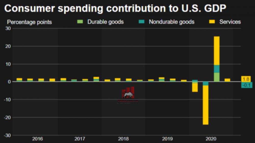 GDP của Mỹ