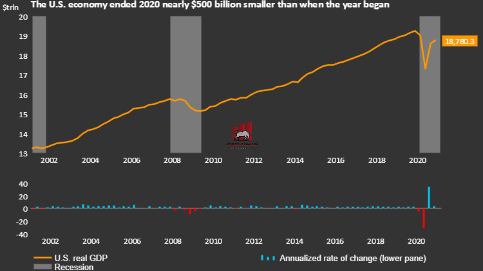 Kinh tế Mỹ - GDP của Mỹ năm 2020