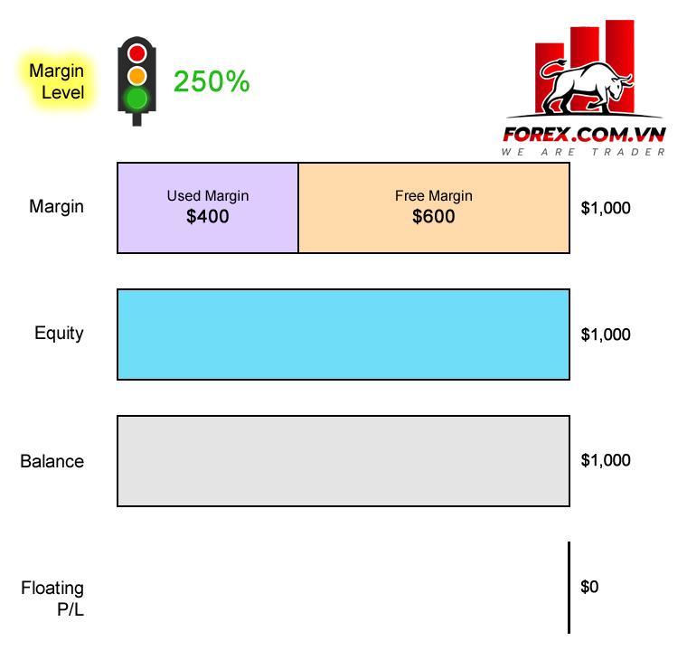Tính toán mức ký quỹ