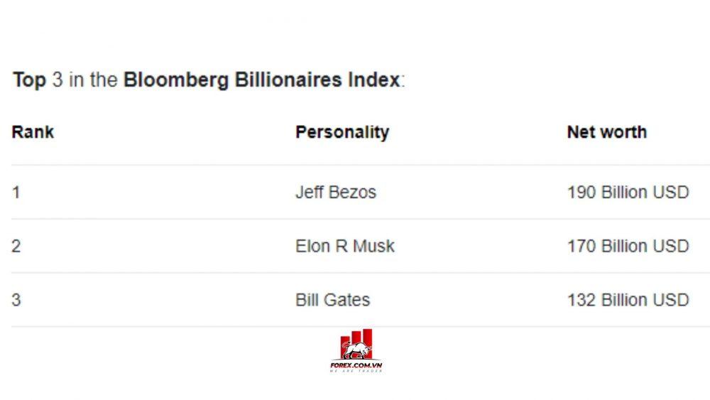 bảng xếp hạng top 3 người giàu nhất thế giới
