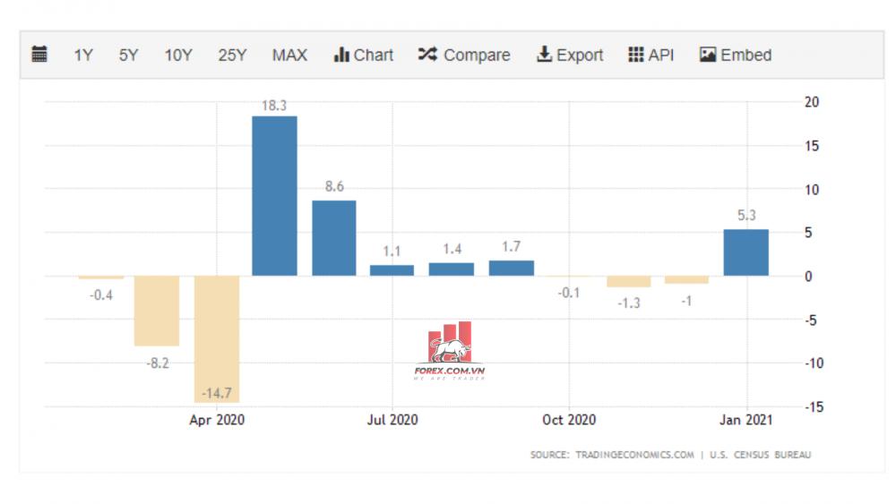 biểu đồ doanh số bán lẻ của Hoa Kỳ