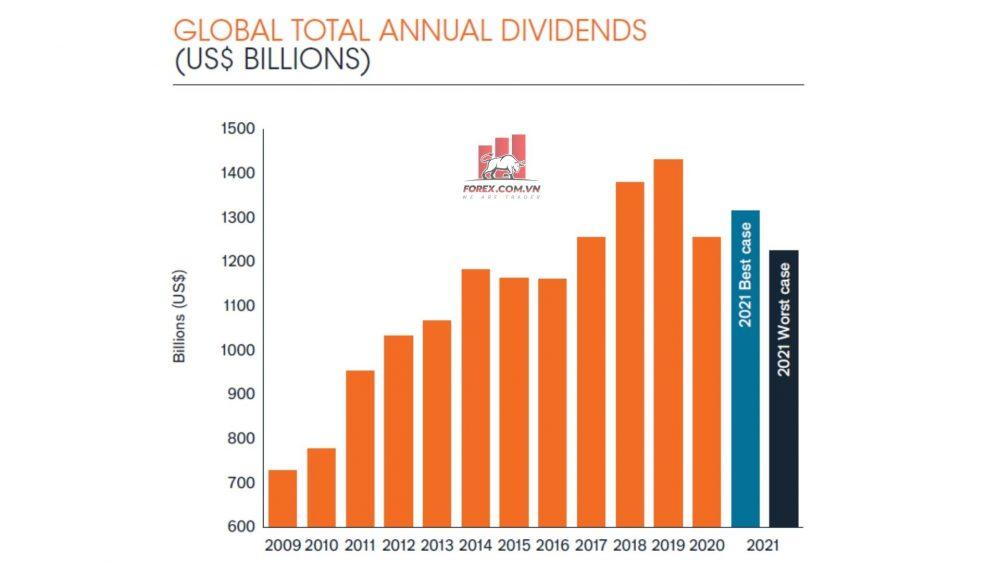 chi trả cổ tức hàng năm toàn cầu và dự báo năm 2021 (1)