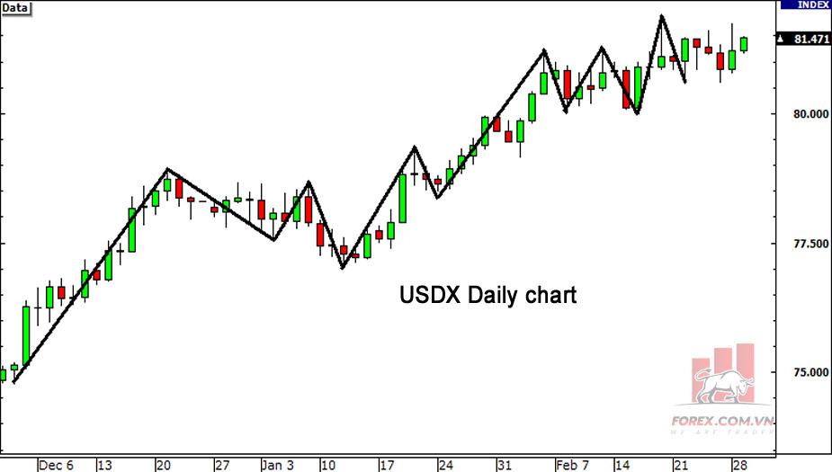 Biểu đồ chỉ số usd index