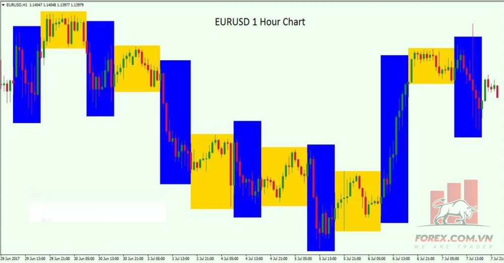 Thời điểm lý tưởng để giao dịch cặp tiền tệ EUR/USD