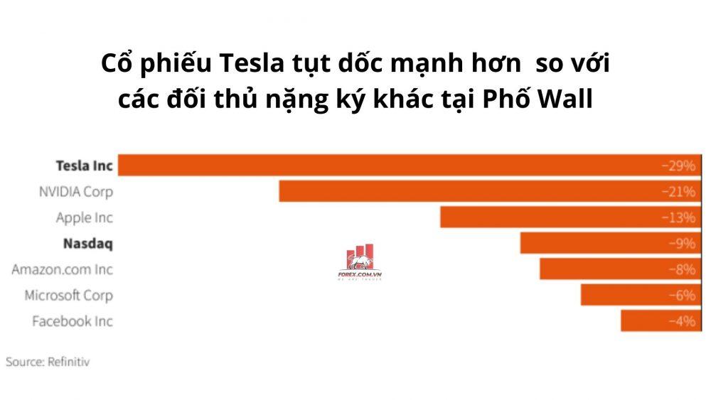 Cổ phiếu Tesla tụt dốc mạnh hơn so với các đối thủ nặng ký khác tại Phố Wall