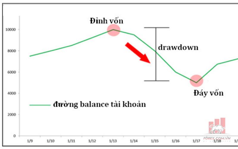 Lưu ý khi tính Drawdown