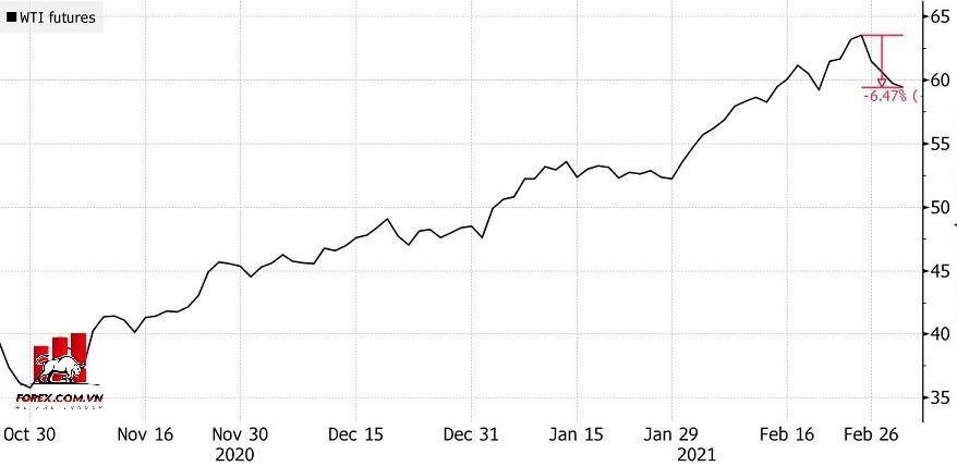 Giá dầu WTI ổn định