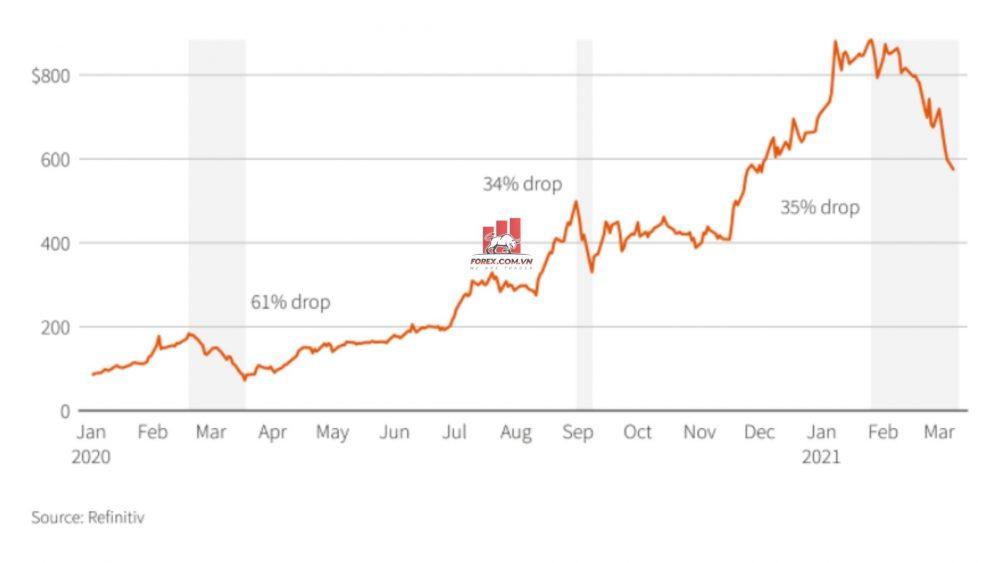 cổ phiếu Tesla giảm 35%