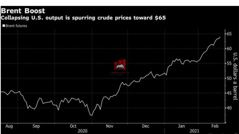 giá dầu brent tăng gần chạm mức 65$