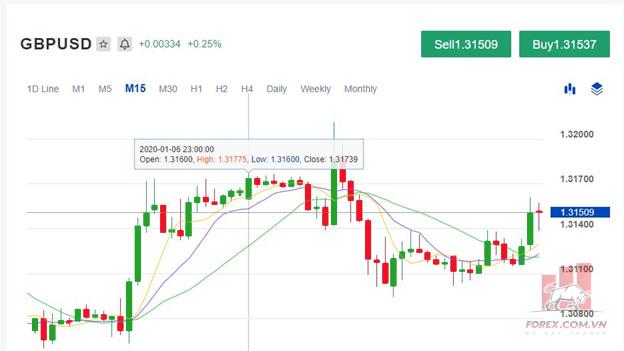 Quan hệ giữa giá Bid, giá Ask, Spread và lợi nhuận trong Forex