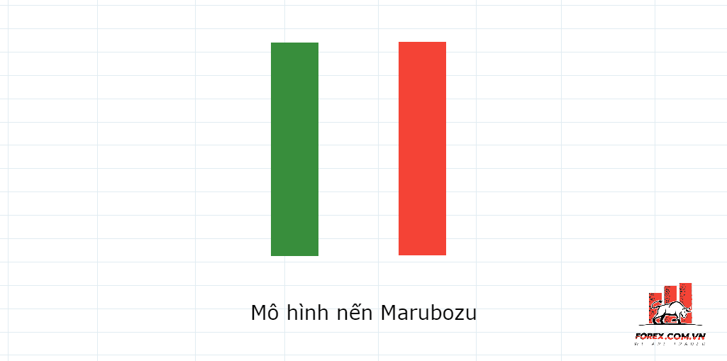 Mô hình Marubozu