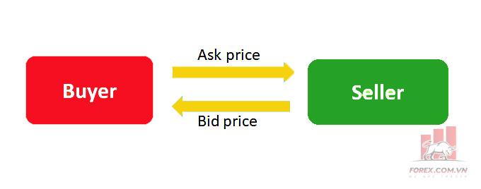 Giá Bid và Giá Ask là gì? Các lưu ý liên quan đến giá Bid và giá Ask