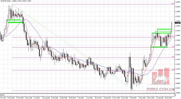 Phân tích giá thị trường CPT