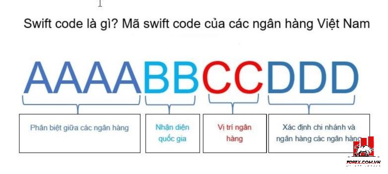 Quy ước của mã Swift Code