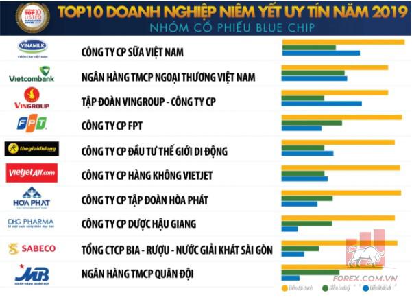 Top cổ phiếu Bluechip tại Việt Nam