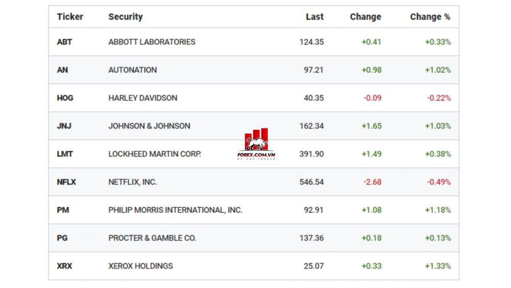 hàng loạt doanh nghiệp lớn báo cáo tài chính ngày 20-4