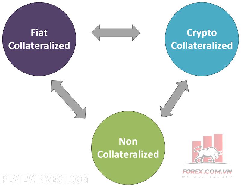 Các loại Stablecoin trên thị trường Cryptocurrency