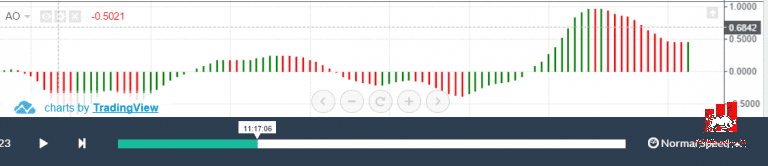 Đọc chỉ báo Awesome Oscillator trên biểu đồ