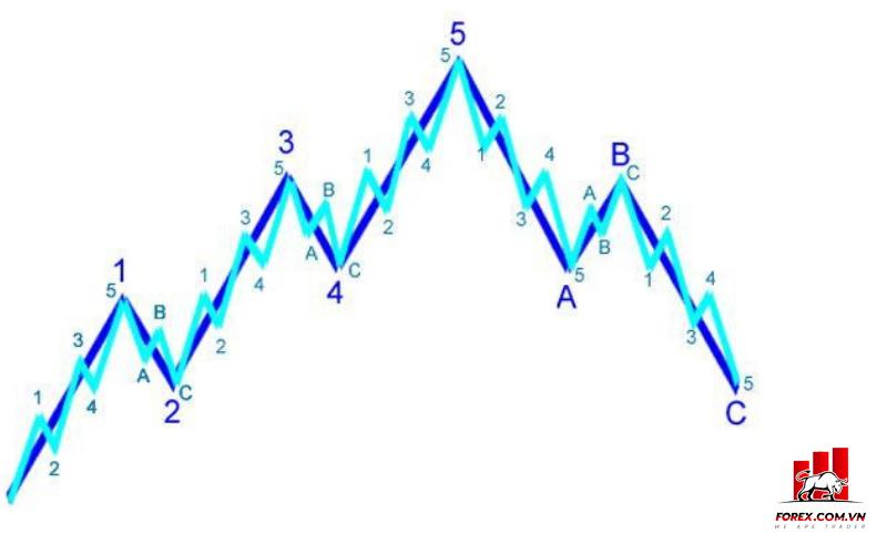 Lý thuyết sóng ELLIOTT là gì?