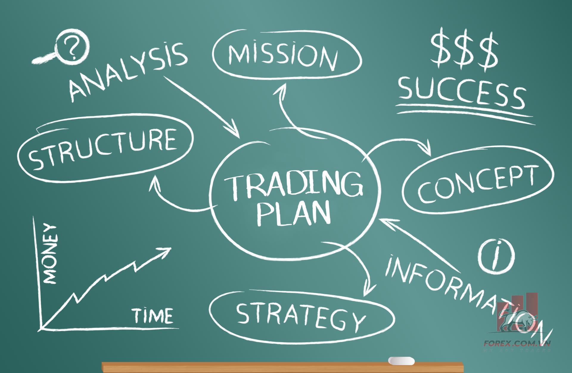 Hướng dẫn trade Forex hiệu quả