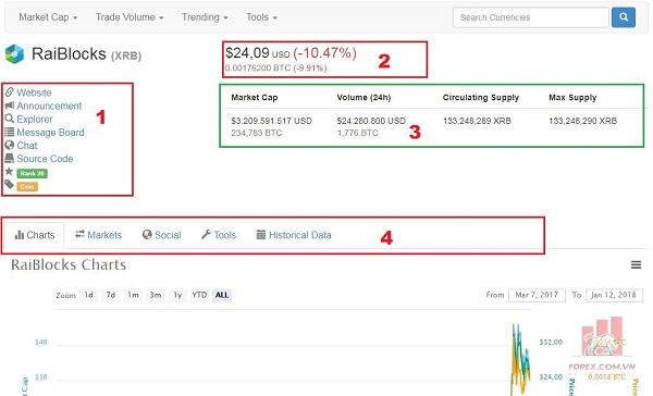 Cách dùng Coinmarket Cap để tìm hiểu về các loại tiền điện tử