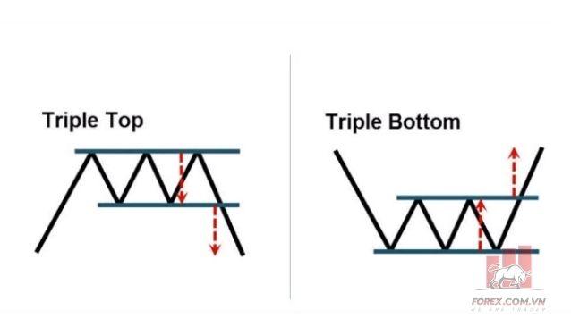 Tâm lý giao dịch của Mô Hình 3 Đỉnh và Mô Hình 3 Đáy