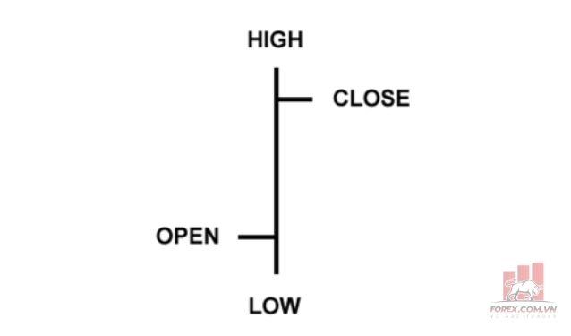 Biểu đồ thanh