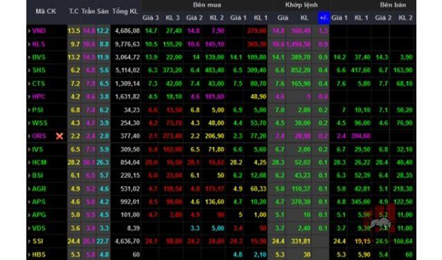 Tổng hợp các cách chơi cổ phiếu phổ biến nhất hiện nay