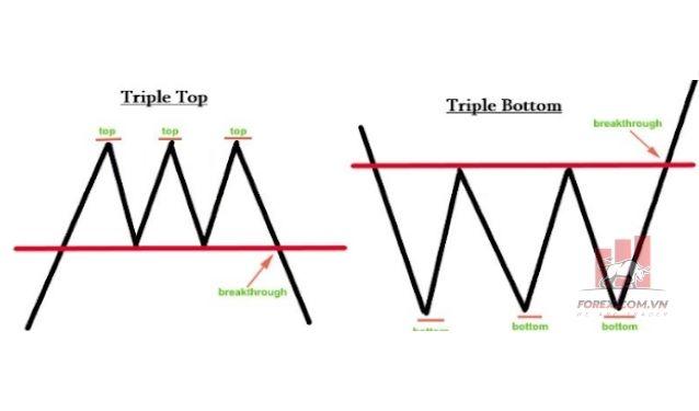 Mô Hình 3 Đỉnh (Triple Top) là gì?