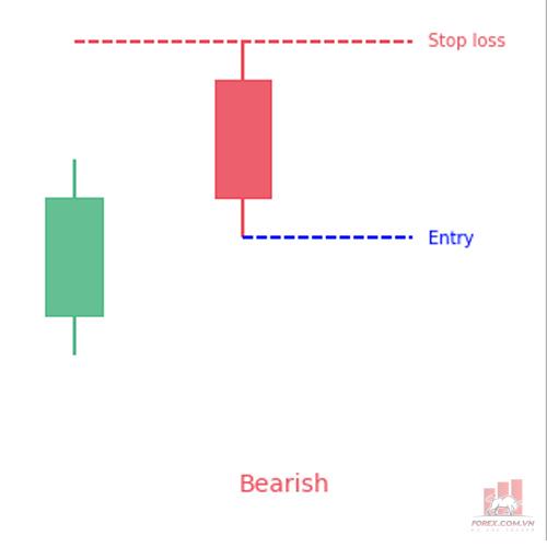 Mô hình Bearish Counterattack là gì? Giao dịch với Bearish Counterattack